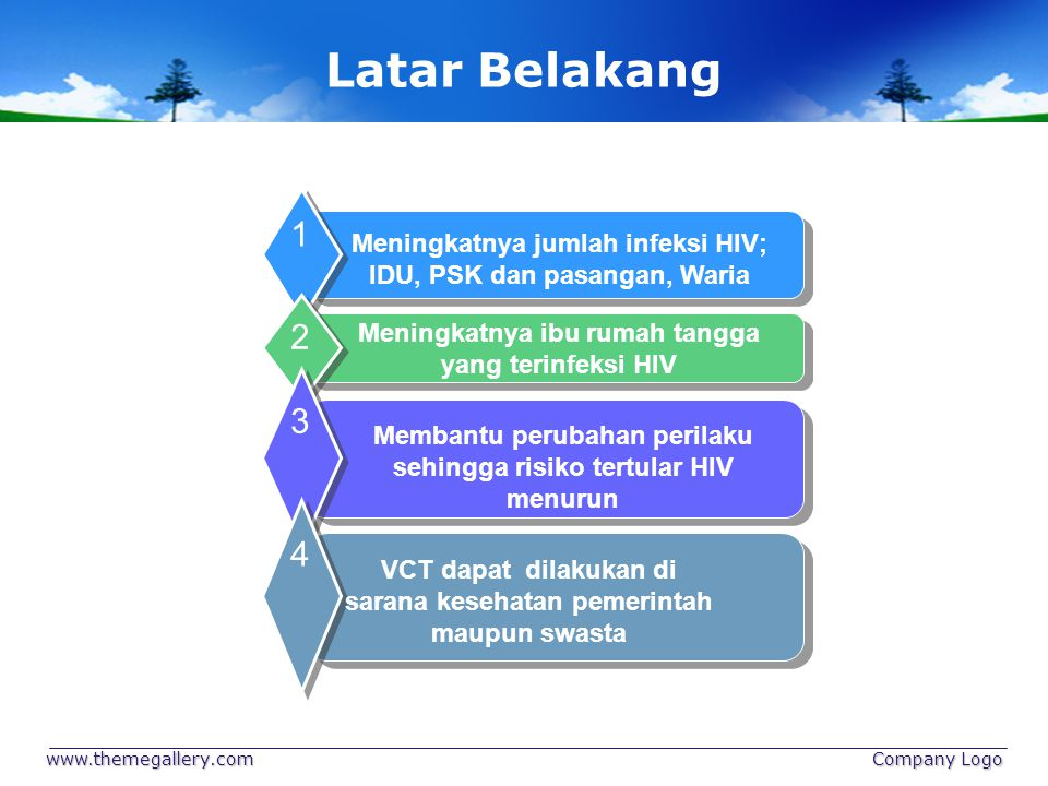 Latar Belakang Meningkatnya jumlah infeksi HIV; IDU, PSK dan pasangan, Waria. 1. Meningkatnya ibu rumah tangga yang terinfeksi HIV.
