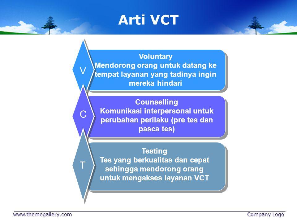 Arti VCT Voluntary. Mendorong orang untuk datang ke tempat layanan yang tadinya ingin mereka hindari.
