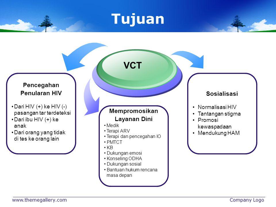 Tujuan VCT Pencegahan Penularan HIV Sosialisasi