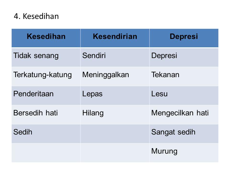 4. Kesedihan Kesedihan Kesendirian Depresi Tidak senang Sendiri
