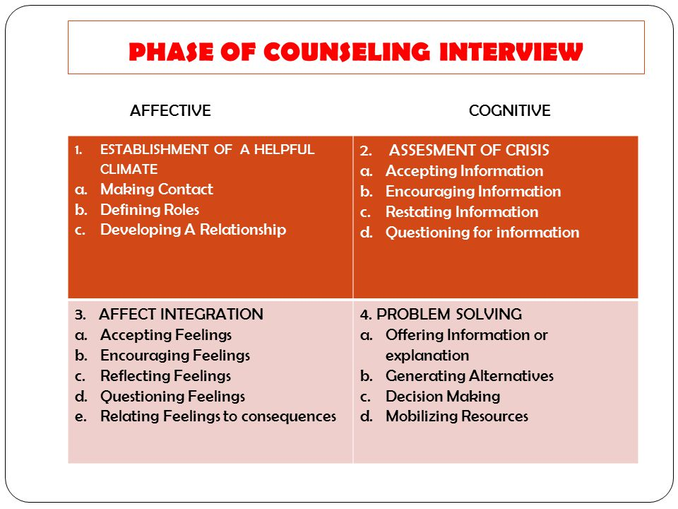 PHASE OF COUNSELING INTERVIEW