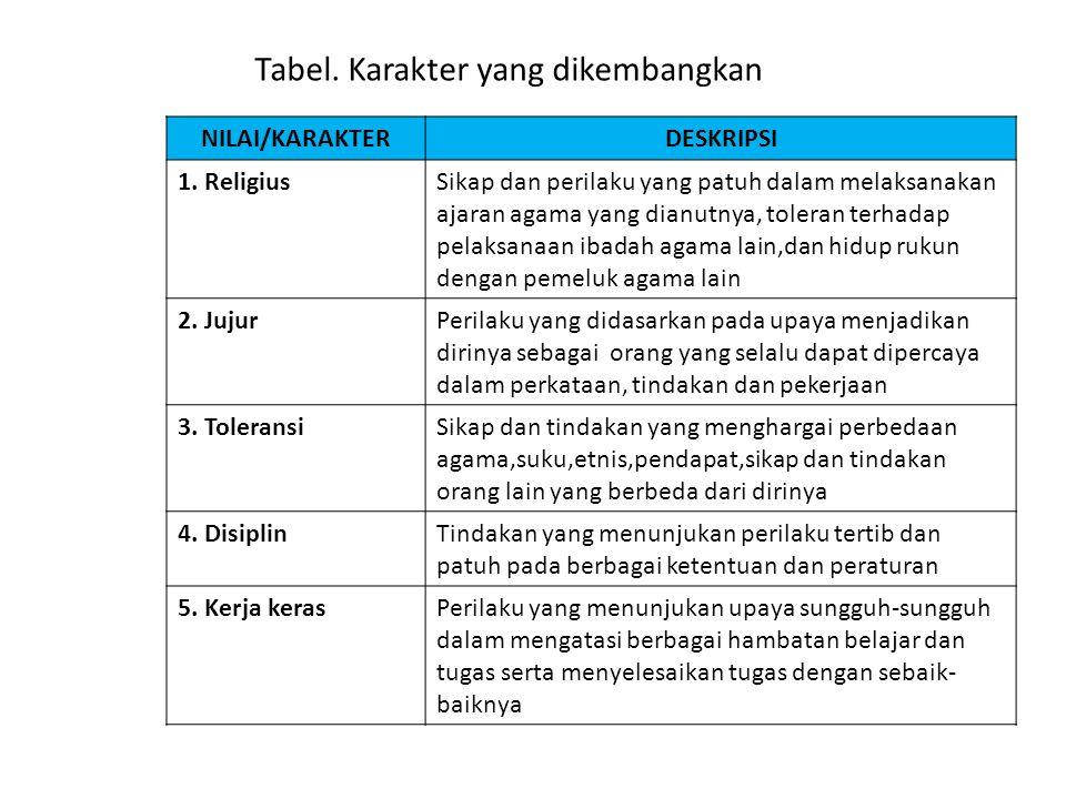 Tabel. Karakter yang dikembangkan