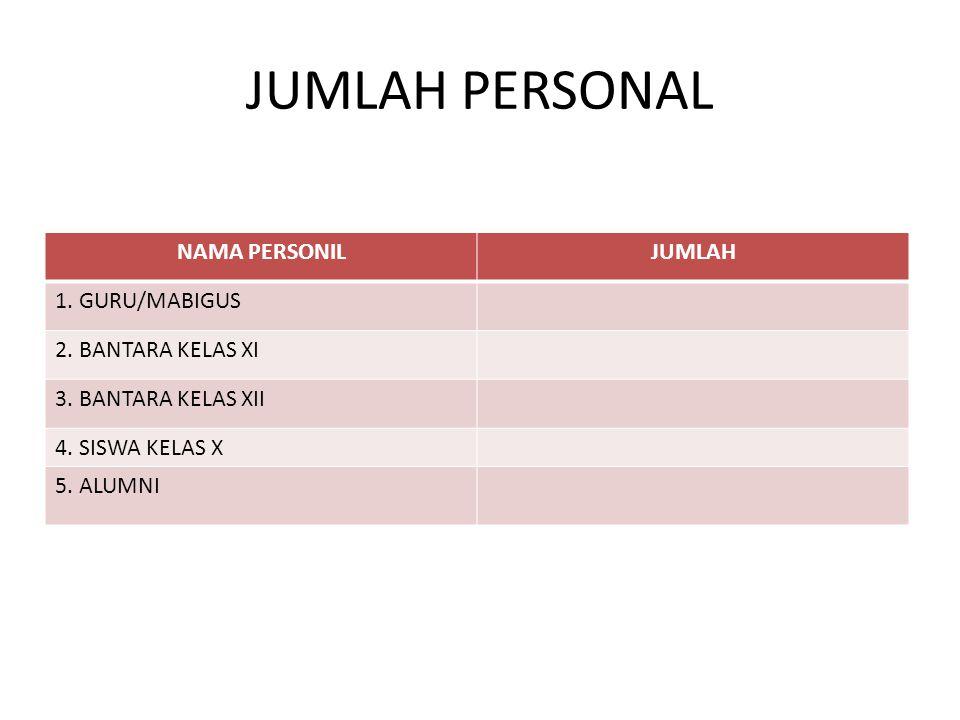 JUMLAH PERSONAL NAMA PERSONIL JUMLAH 1. GURU/MABIGUS
