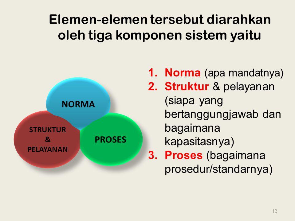 Elemen-elemen tersebut diarahkan oleh tiga komponen sistem yaitu