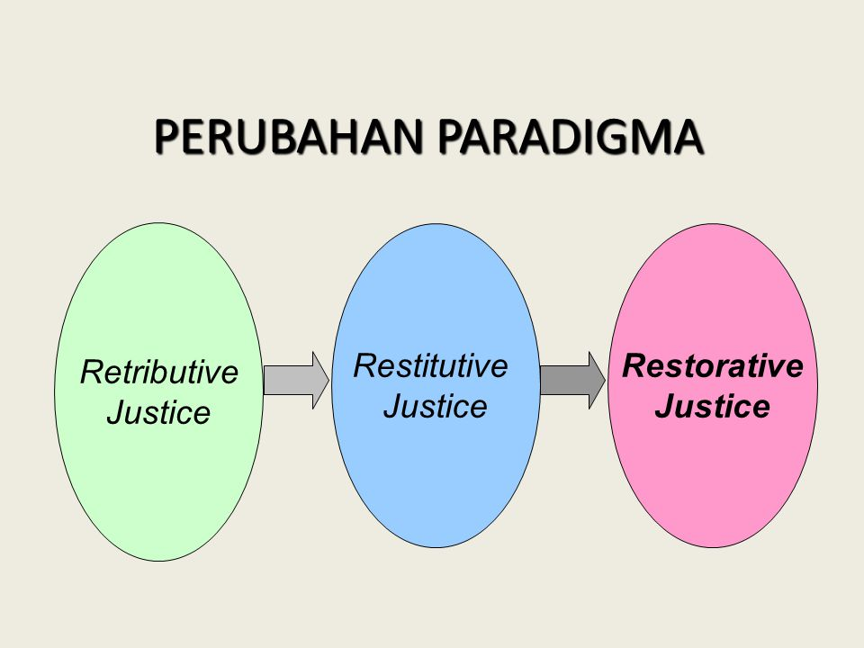 PERUBAHAN PARADIGMA Retributive Justice Restitutive Justice