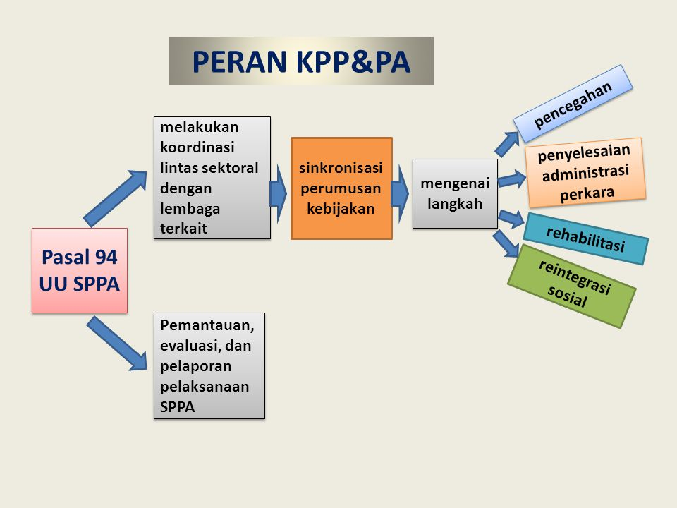 sinkronisasi perumusan kebijakan penyelesaian administrasi perkara