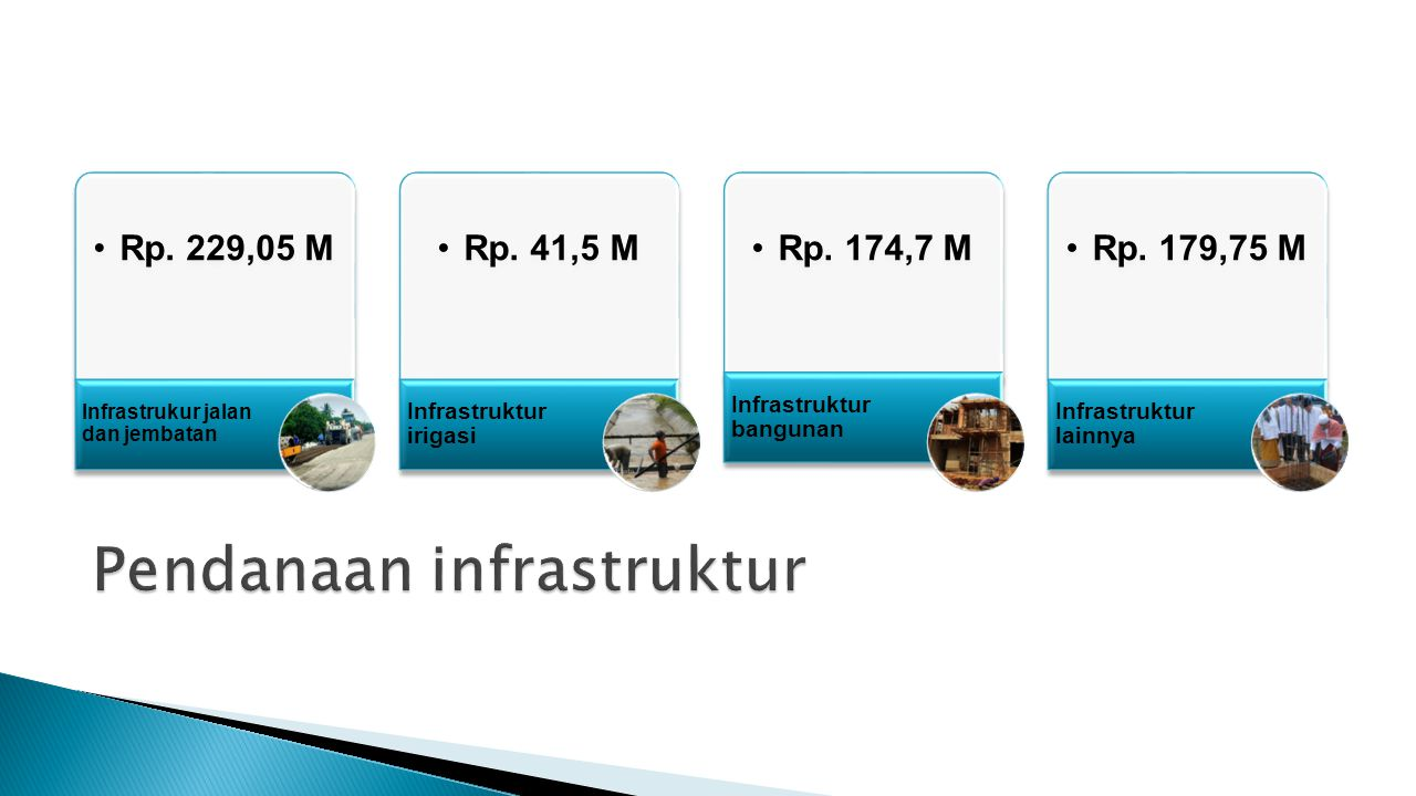 Pendanaan infrastruktur
