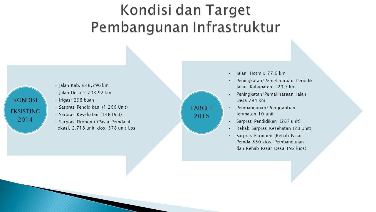 Kondisi dan Target Pembangunan Infrastruktur