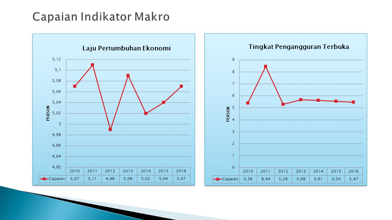 Capaian Indikator Makro