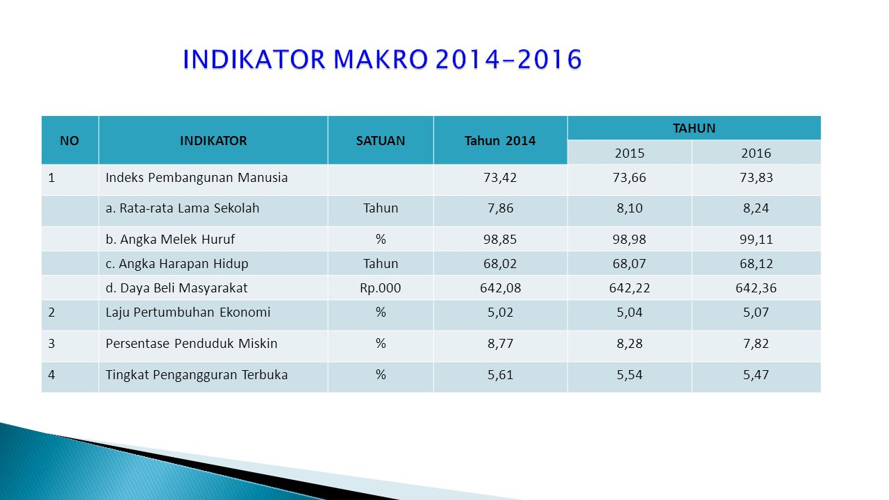 INDIKATOR MAKRO 2014-2016 NO INDIKATOR SATUAN Tahun 2014 TAHUN 2015