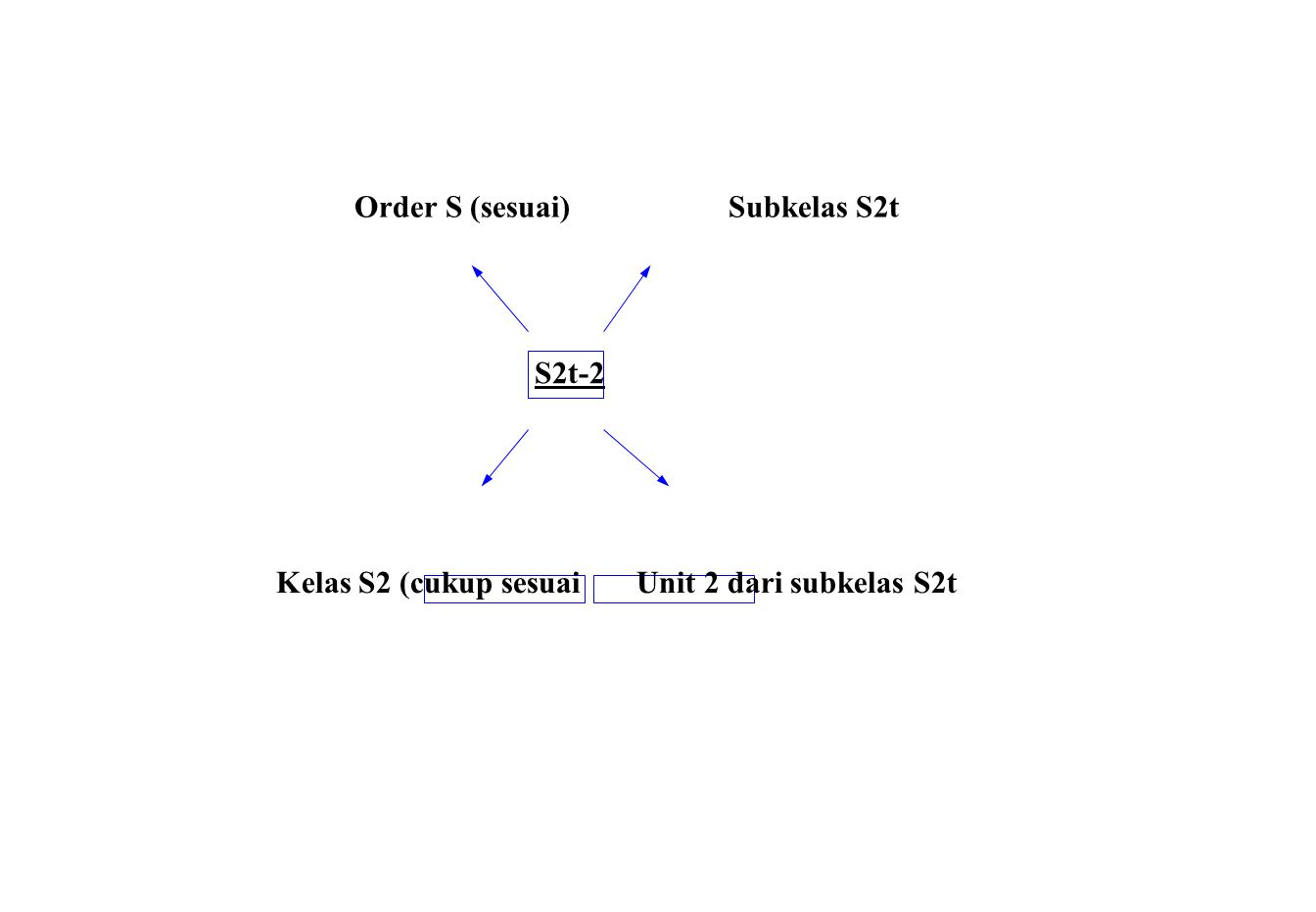 Order S (sesuai) Subkelas S2t