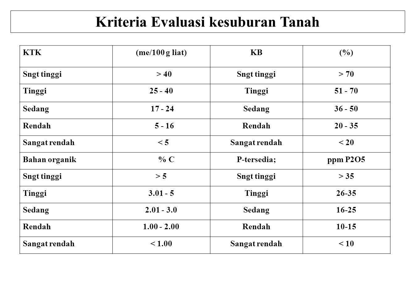 Kriteria Evaluasi kesuburan Tanah