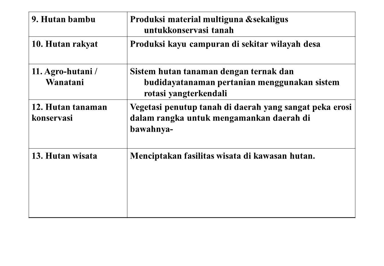 9. Hutan bambu Produksi material multiguna &sekaligus untukkonservasi tanah. 10. Hutan rakyat. Produksi kayu campuran di sekitar wilayah desa.