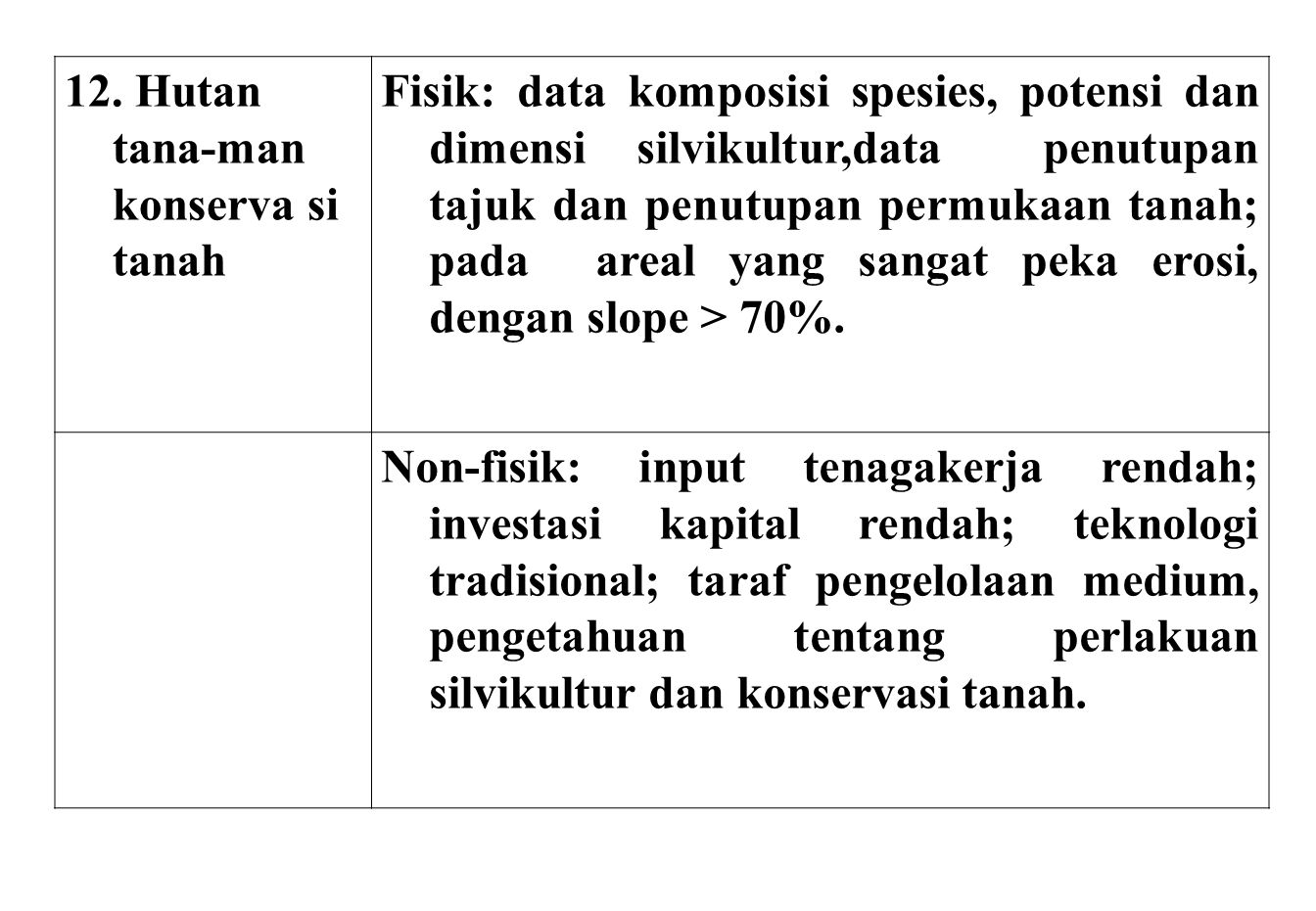 12. Hutan tana-man konserva si tanah