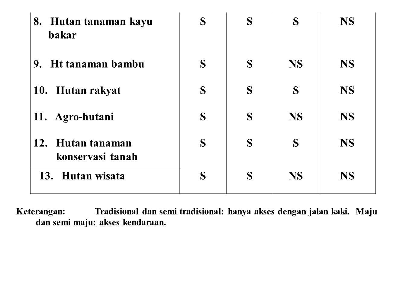 8. Hutan tanaman kayu bakar S NS