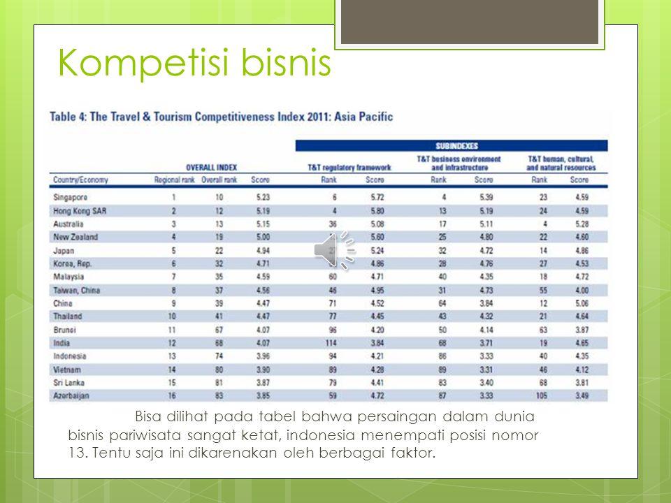 Kompetisi bisnis