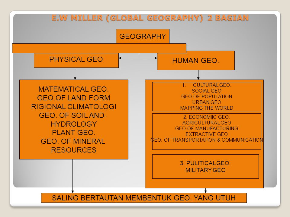 E.W MILLER (GLOBAL GEOGRAPHY) 2 BAGIAN