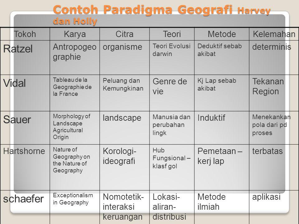 Contoh Paradigma Geografi Harvey dan Holly