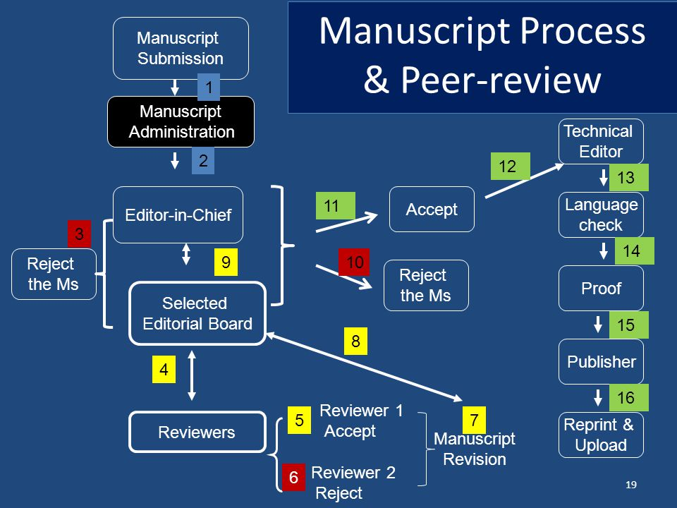 Manuscript Process & Peer-review
