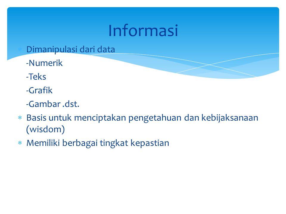 Informasi Dimanipulasi dari data -Numerik -Teks -Grafik -Gambar .dst.