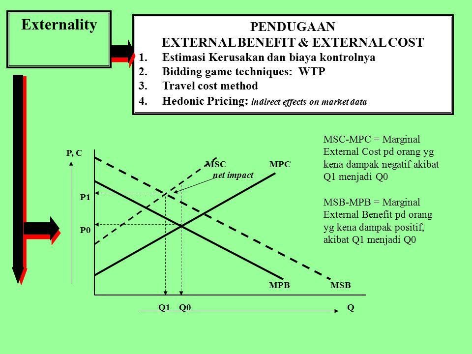 EXTERNAL BENEFIT & EXTERNAL COST