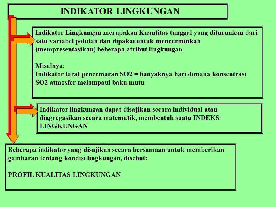 INDIKATOR LINGKUNGAN