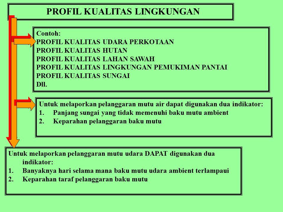 PROFIL KUALITAS LINGKUNGAN