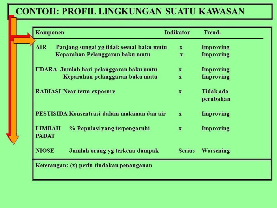 CONTOH: PROFIL LINGKUNGAN SUATU KAWASAN