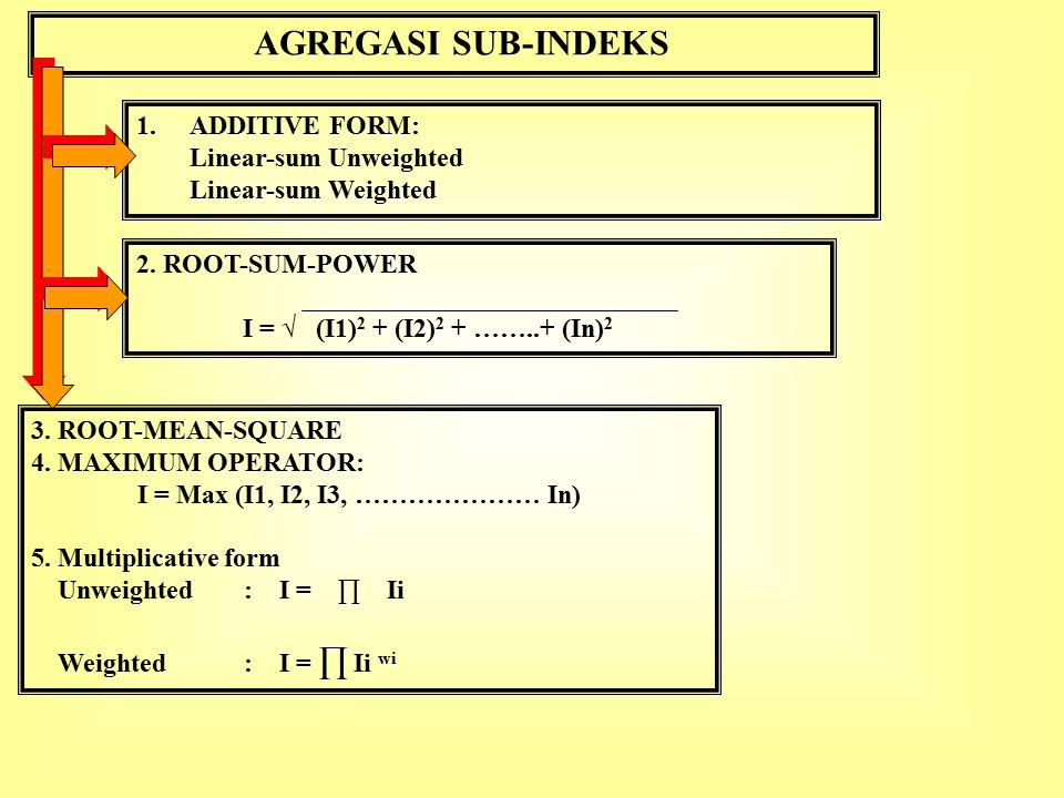 AGREGASI SUB-INDEKS ADDITIVE FORM: Linear-sum Unweighted