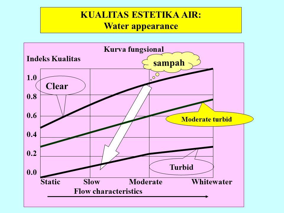 KUALITAS ESTETIKA AIR: