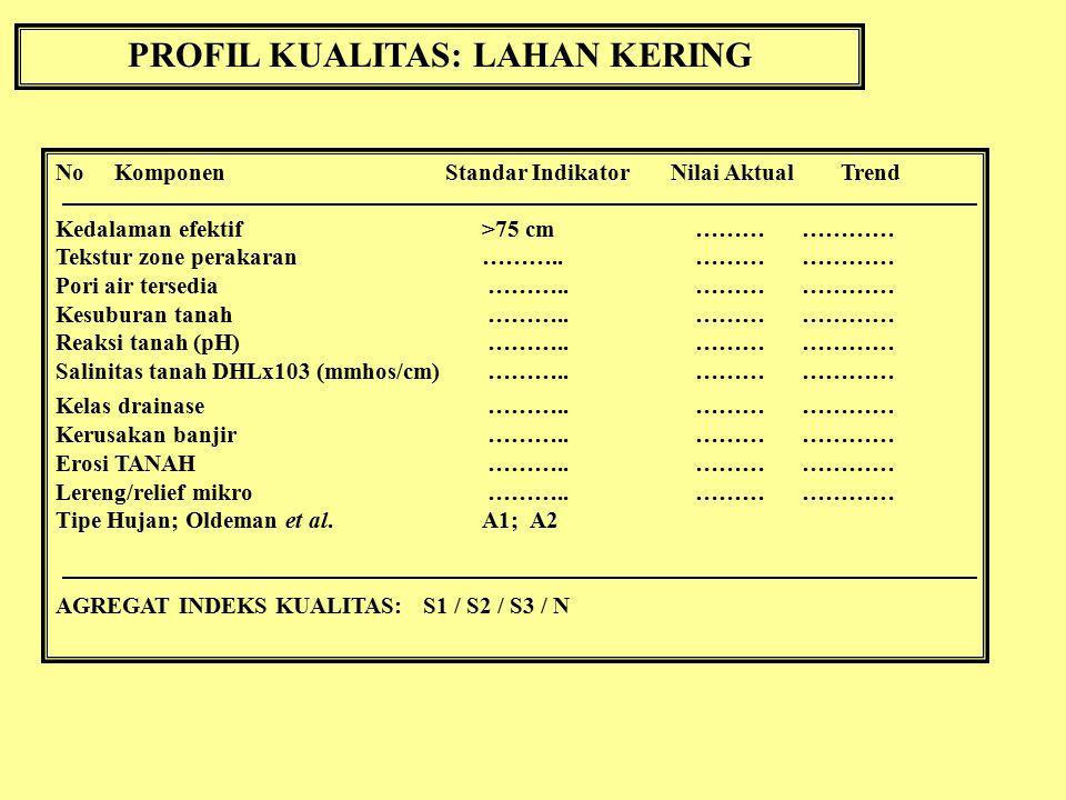 PROFIL KUALITAS: LAHAN KERING