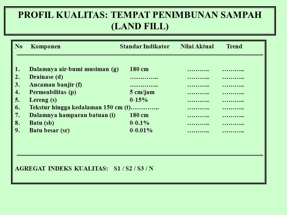 PROFIL KUALITAS: TEMPAT PENIMBUNAN SAMPAH (LAND FILL)