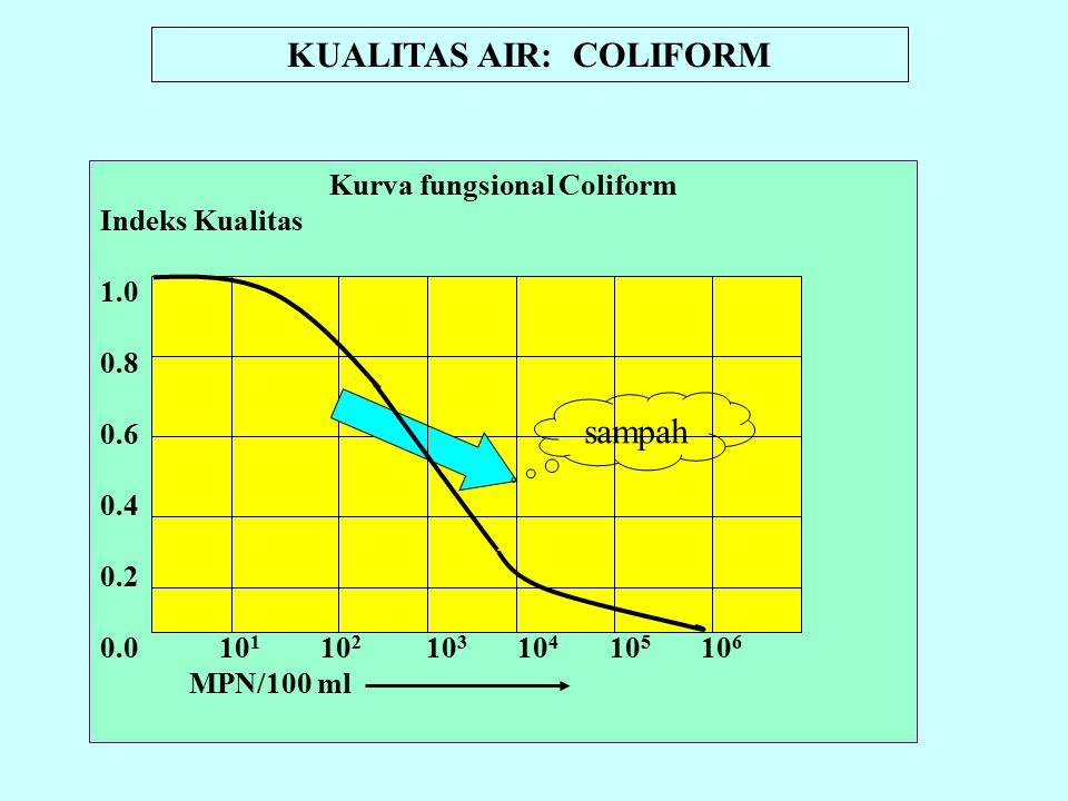 KUALITAS AIR: COLIFORM Kurva fungsional Coliform