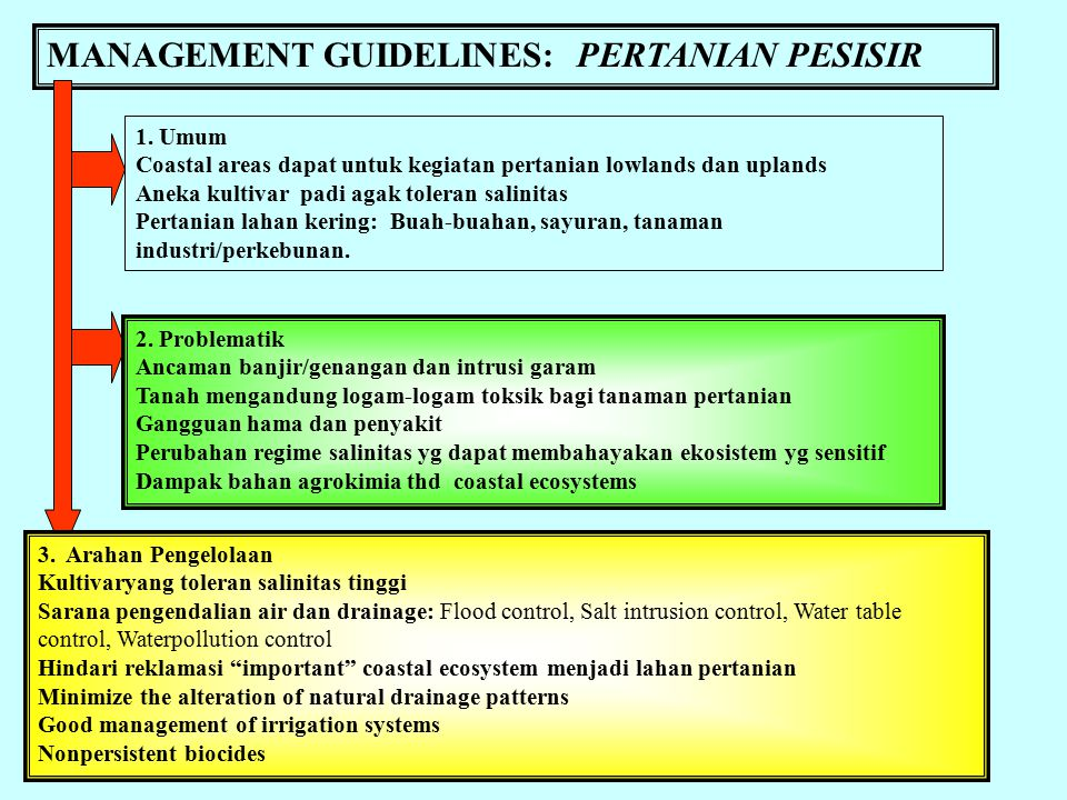 MANAGEMENT GUIDELINES: PERTANIAN PESISIR