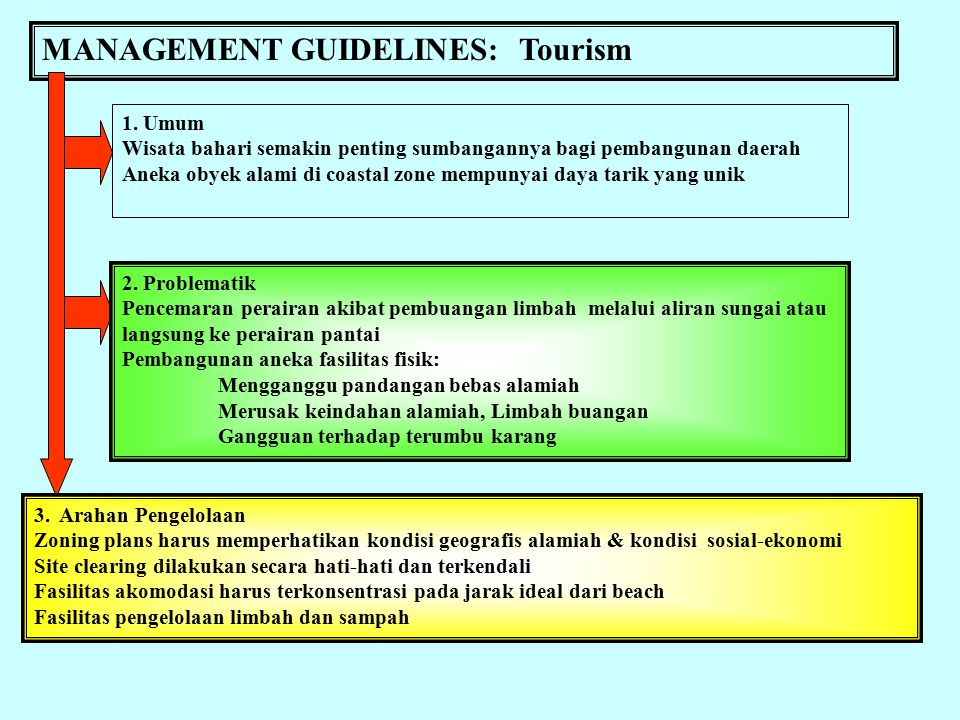 MANAGEMENT GUIDELINES: Tourism