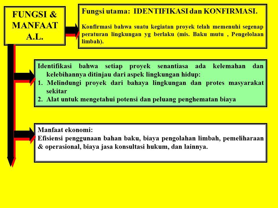 FUNGSI & MANFAAT A.L. Fungsi utama: IDENTIFIKASI dan KONFIRMASI.