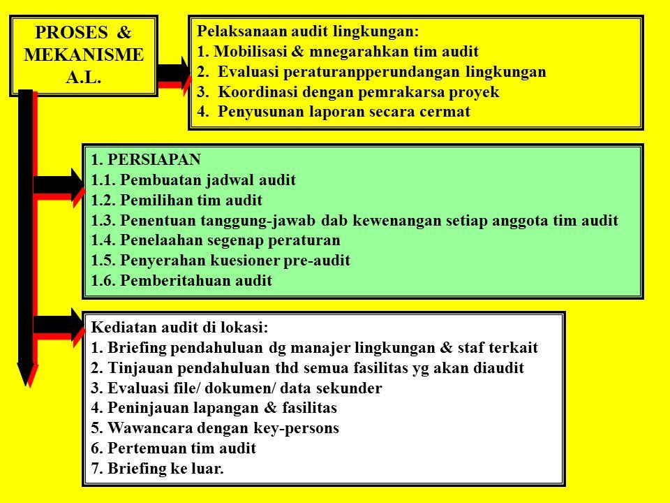 PROSES & MEKANISME A.L. Pelaksanaan audit lingkungan: