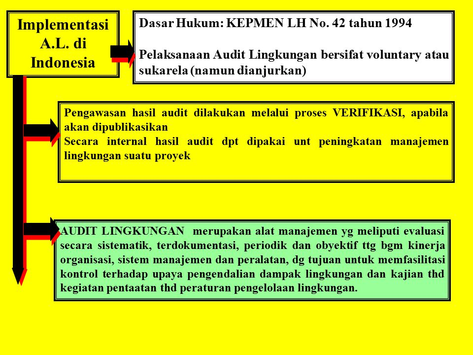 Implementasi A.L. di Indonesia