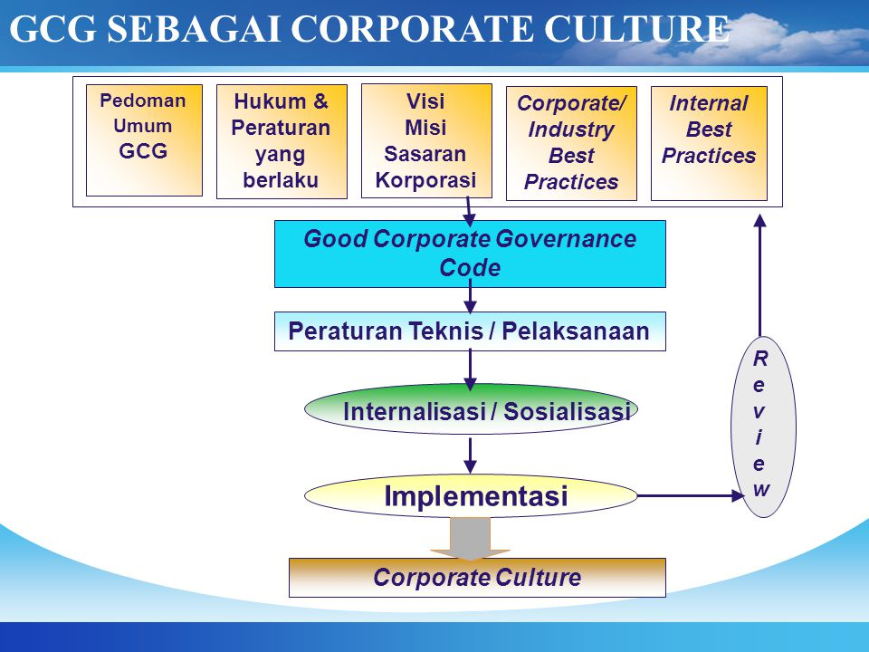 GCG SEBAGAI CORPORATE CULTURE