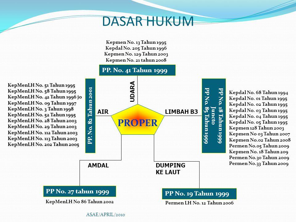 DASAR HUKUM PROPER PP. No. 41 Tahun 1999 PP No. 27 tahun 1999