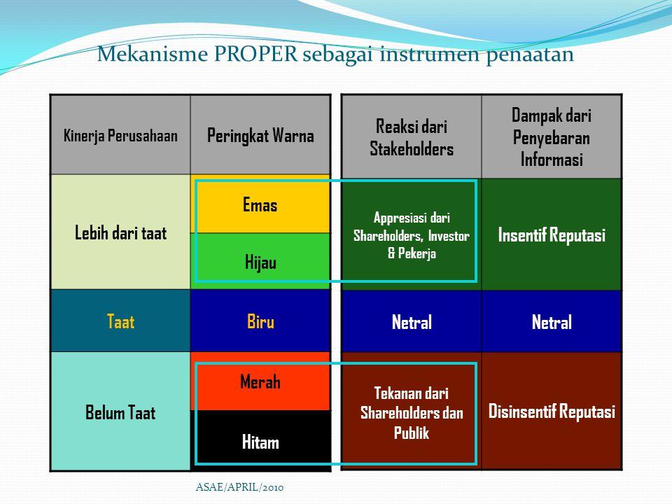 Mekanisme PROPER sebagai instrumen penaatan