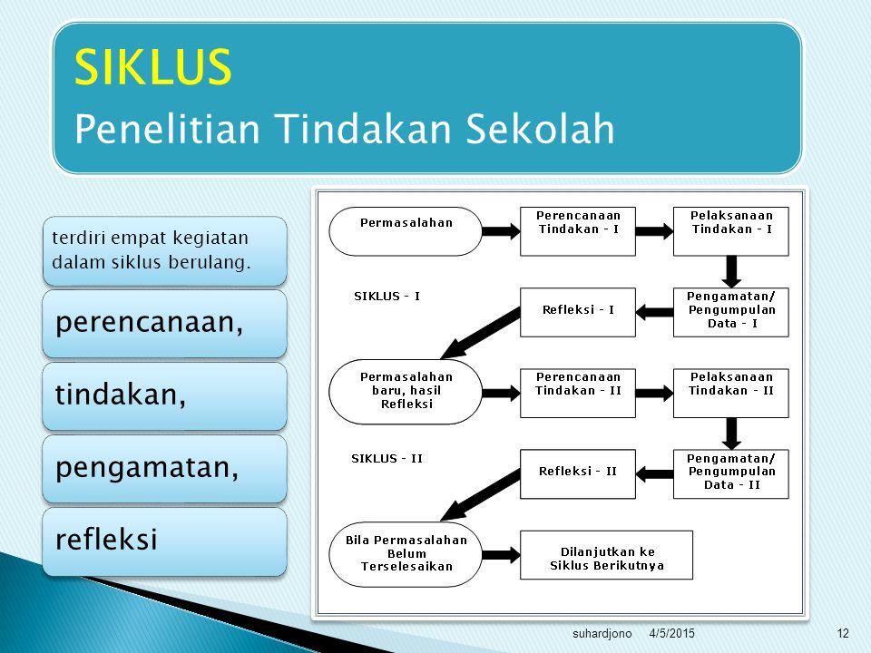 SIKLUS Penelitian Tindakan Sekolah perencanaan, tindakan, pengamatan,