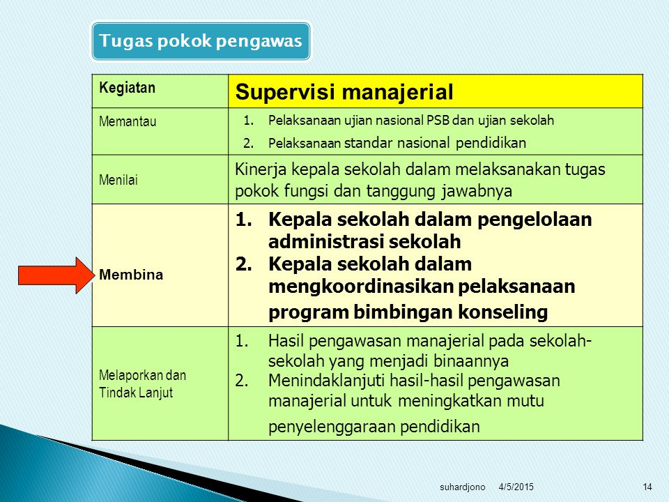 Tugas pokok pengawas Kegiatan. Supervisi manajerial. Memantau. Pelaksanaan ujian nasional PSB dan ujian sekolah.