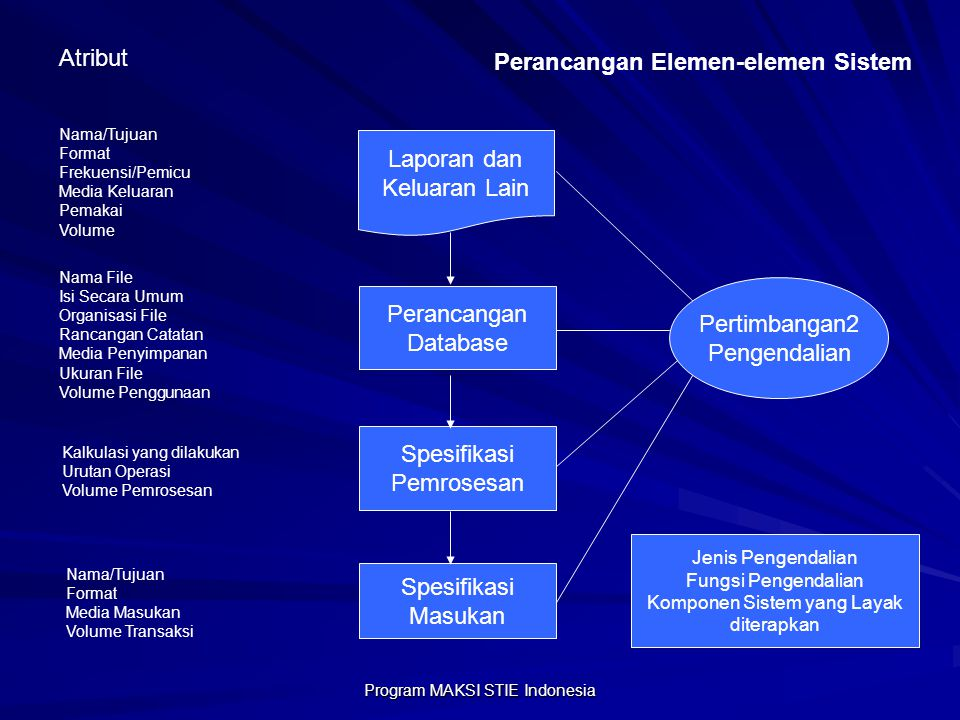 Perancangan Elemen-elemen Sistem