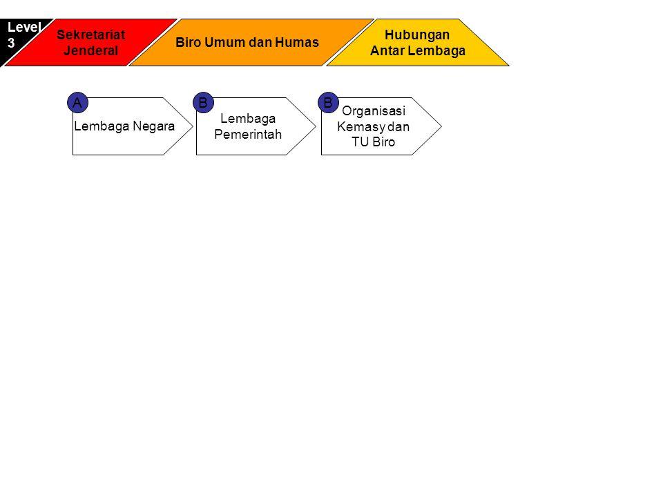 A B B Level 3 Sekretariat Jenderal Biro Umum dan Humas Hubungan
