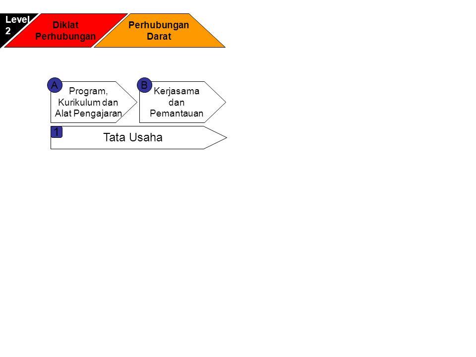 1 Tata Usaha A B Level 2 Diklat Perhubungan Perhubungan Darat Program,