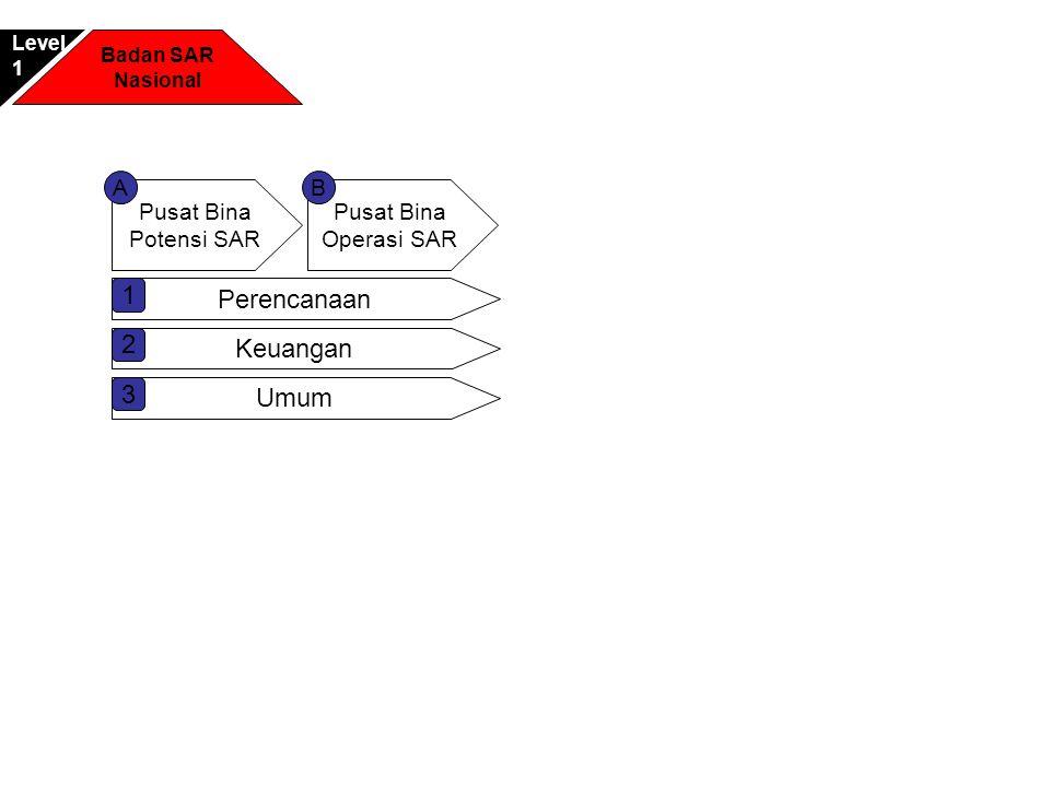 1 Perencanaan 2 Keuangan 3 Umum A B Pusat Bina Potensi SAR Pusat Bina