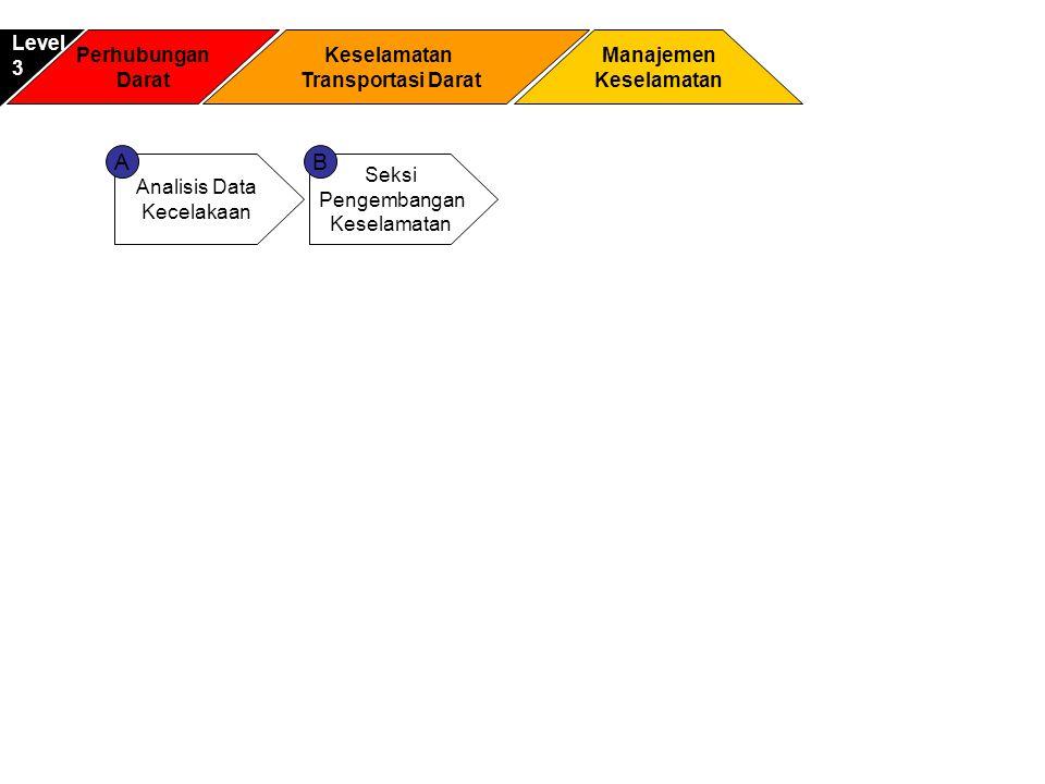 A B Level 3 Perhubungan Darat Keselamatan Transportasi Darat Manajemen