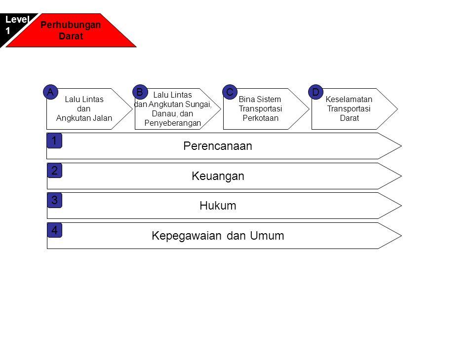 1 Perencanaan 2 Keuangan 3 Hukum 4 Kepegawaian dan Umum A B C D Level