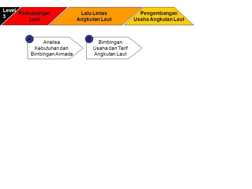 A B Level 3 Perhubungan Laut Lalu Lintas Angkutan Laut Pengembangan